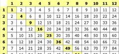 Игры Таблица умножения онлайн бесплатно